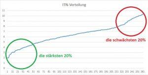 ITN-Verteilung